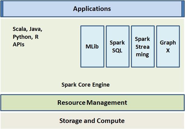 Most Popular Big Data Tools for Java Developers - Whizlabs Blog