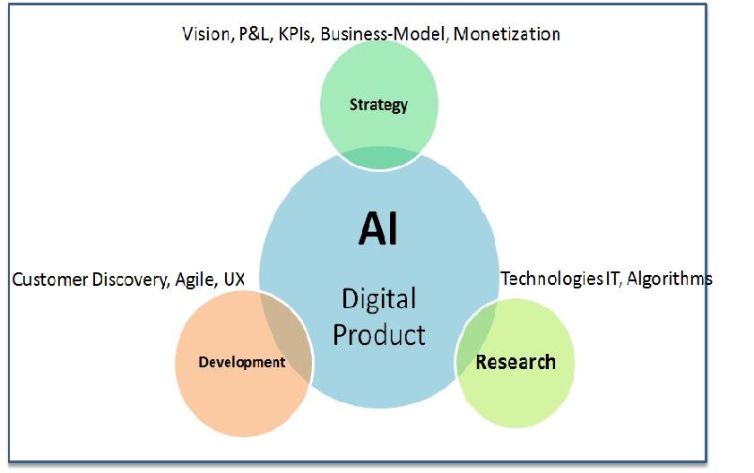 AI Digital Products