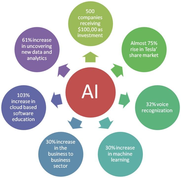 AI Facts