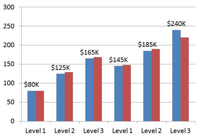 Average Data Scientists Job Salary