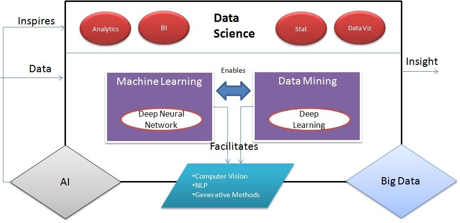 Big Data and AI