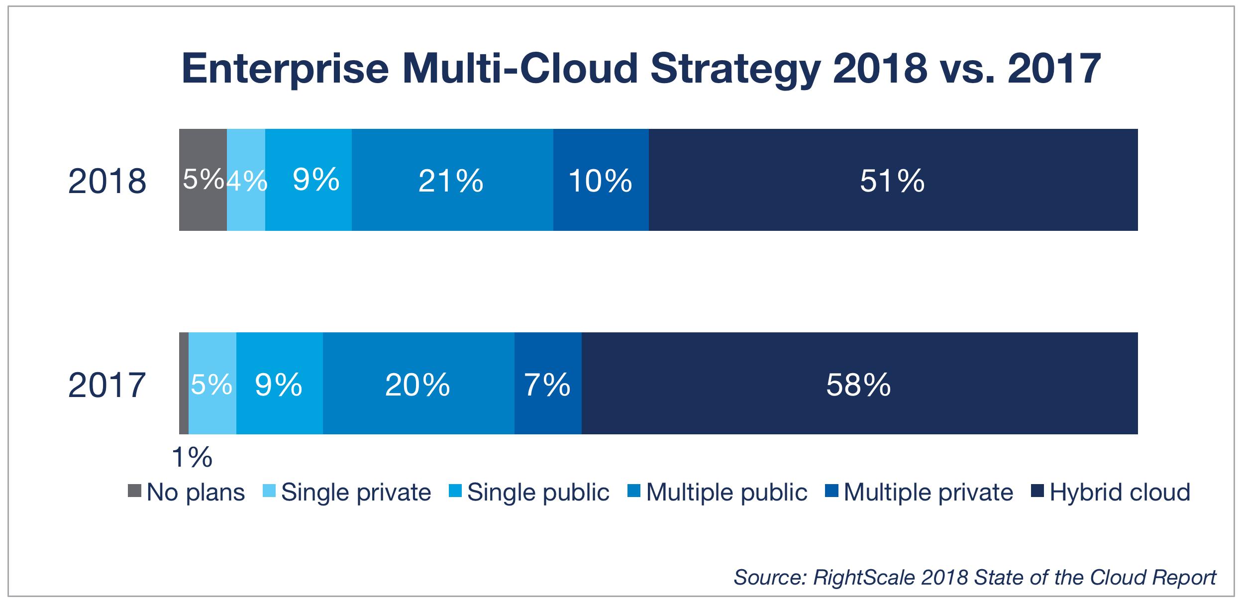 Enterprise Multi-Cloud Strategy 2018 vs. 2017