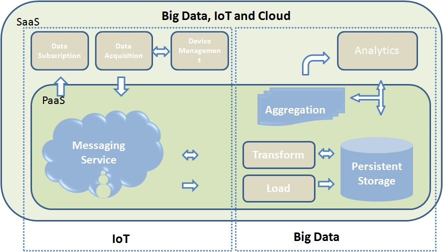 The Relationship between IoT, Big Data, and Cloud Computing