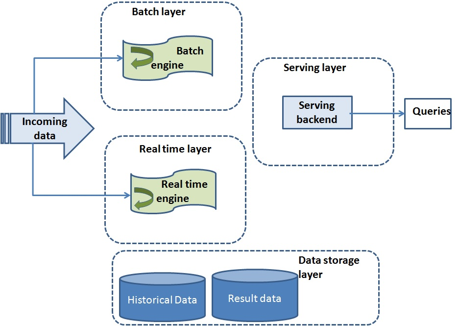 Real-time Big Data Pipeline with Hadoop, Spark & Kafka