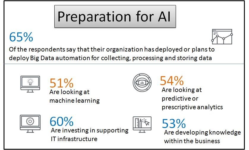 Preparation for AI