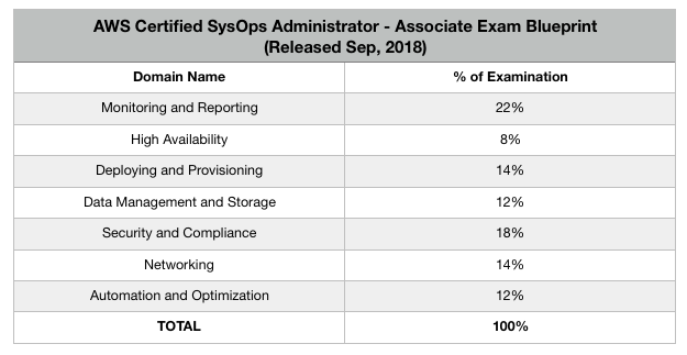 AWS SysOps Admin Associate Exam Blueprint