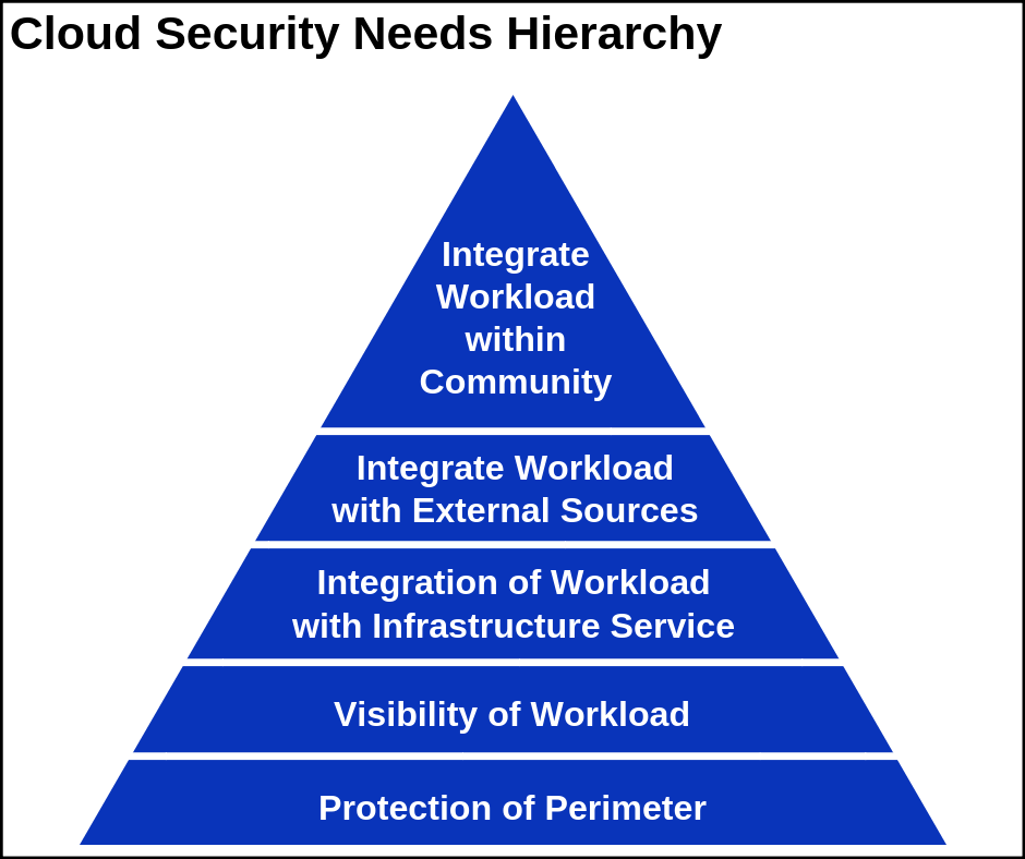 Cloud Security Needs Hierarchy