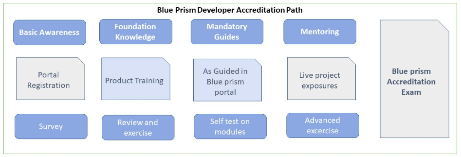 How to Prepare for Blue Prism Developer Certification