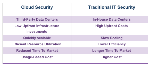 Cloud Security vs Traditional IT Security