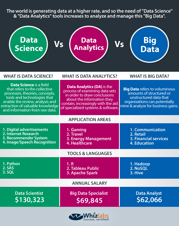 Data Science vs Big Data vs Data Analytics Infographic