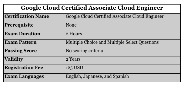 oogle certified associate cloud engineer