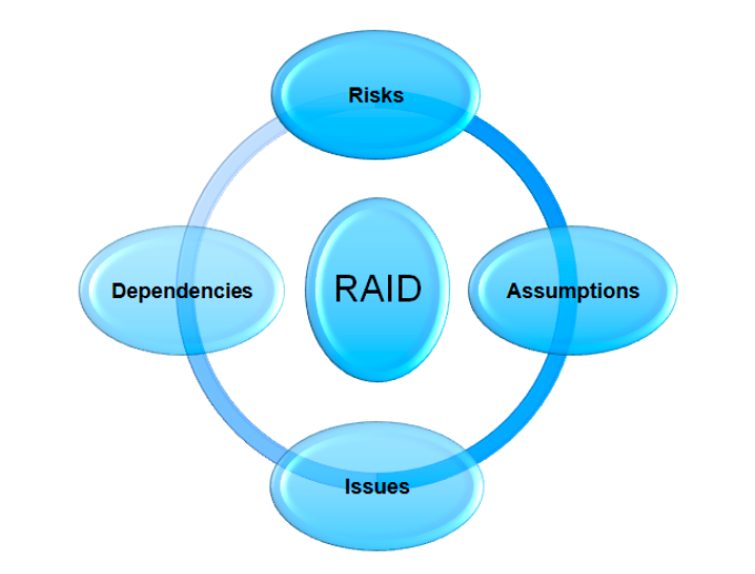 RAID in Project Management