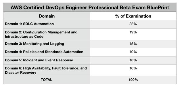 AWS Certified DevOps Engineer Professional Beta Exam