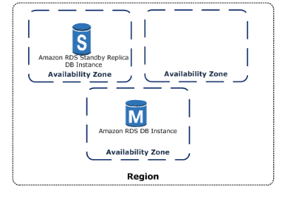 Top 30 AWS Database Interview Questions and Answers - Whizlabs Blog