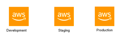 multiple aws accounts in different environments