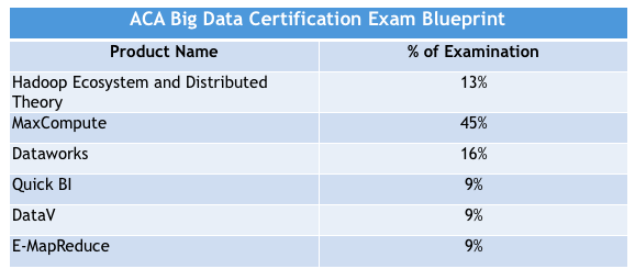 ACA Big Data Certification Exam Blueprint