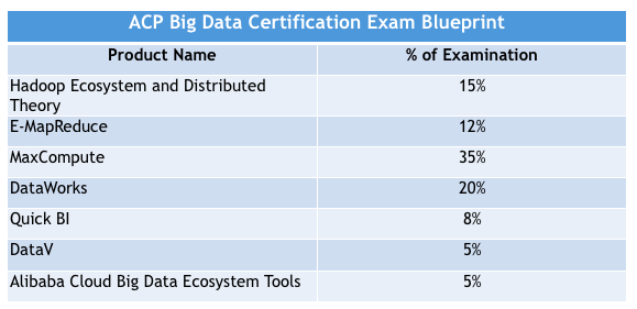 ACP Big Data Certification Exam Blueprint