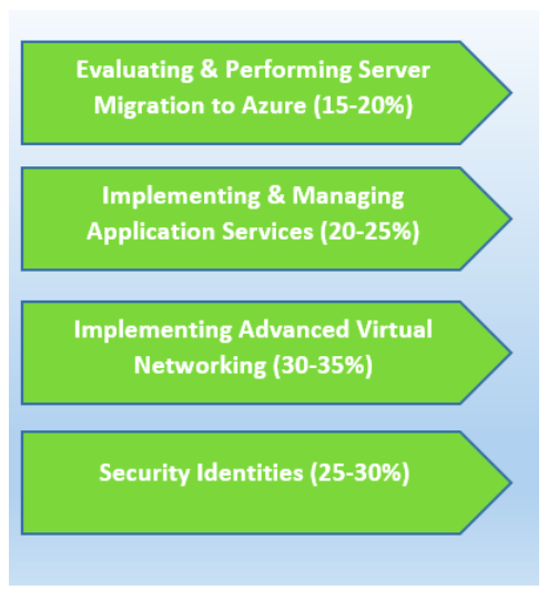 How to Prepare for Microsoft Azure Exam AZ-101? - Whizlabs Blog