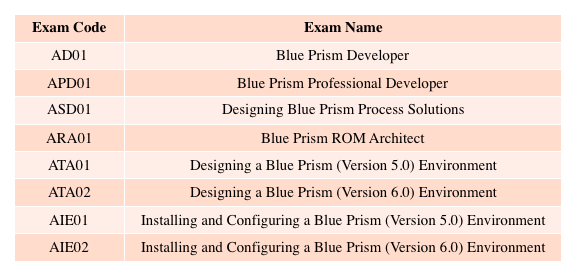 blue prism certifications