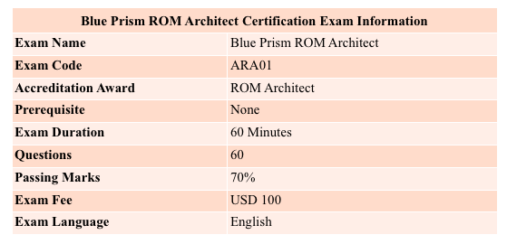 blue prism ROM architect solution