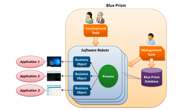 blue prism technology