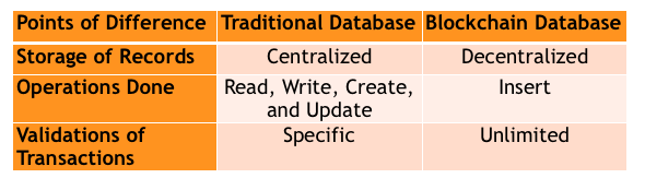 Traditional database vs Blockchain database