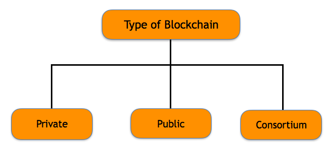 type of blockchain