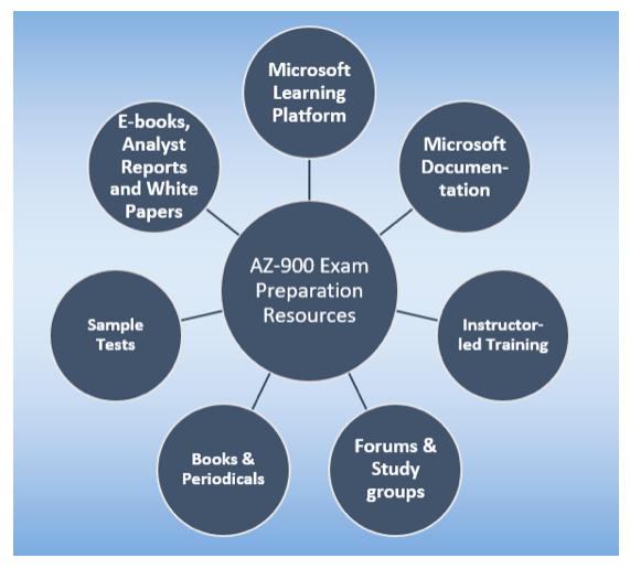 AZ-900 Exam Preparation Resources