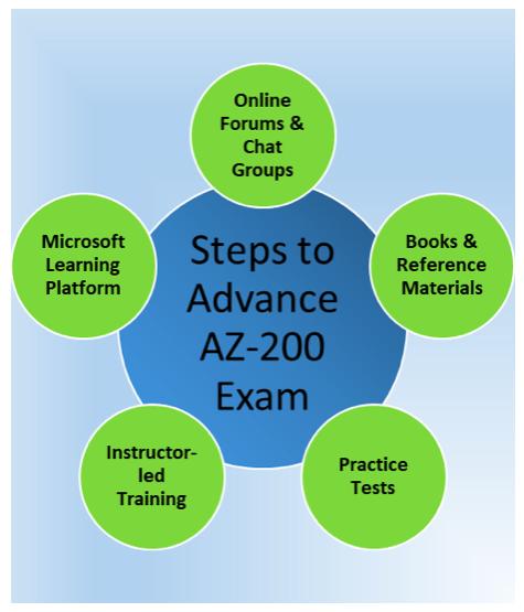 AZ-200 Exam Preparation Steps