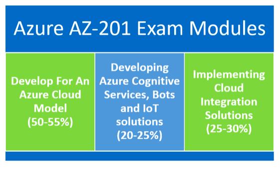 AZ-201 exam objectives