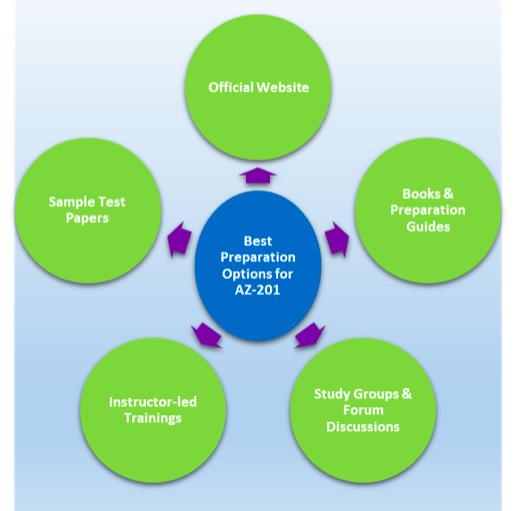 AZ-201 exam preparation steps