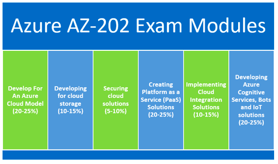 AZ-202 Exam Modules