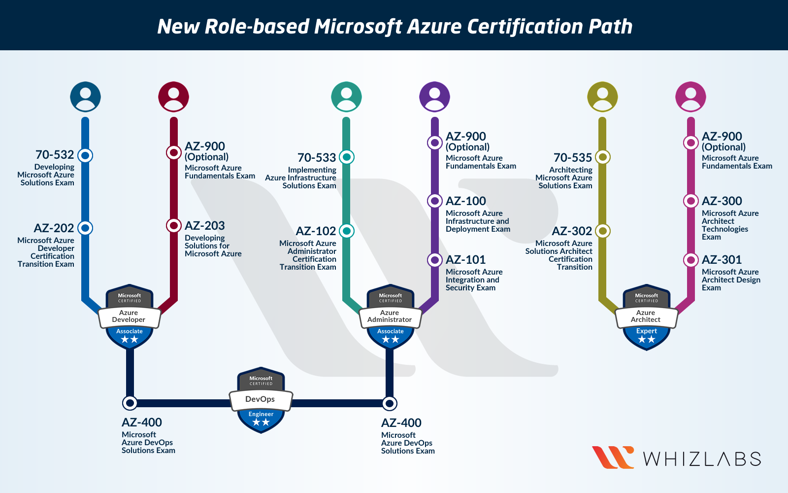 New Microsoft Azure Certifications Path In 2019 Whizlabs Blog