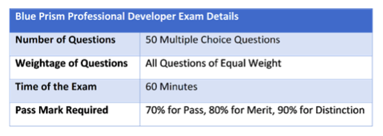 Blue Prism Professional Developer Exam Information