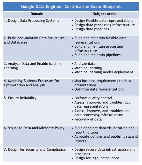 Google Data Engineer Exam Objectives
