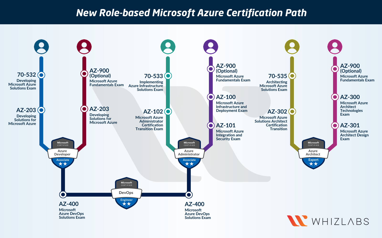 New Microsoft Azure Certifications Path