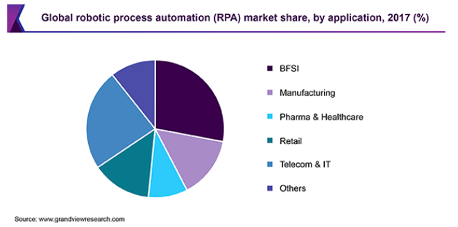 RPA Market Share