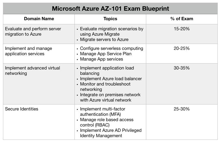 AZ-101 Exam Blueprint