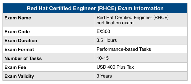 RHCE Exam Information