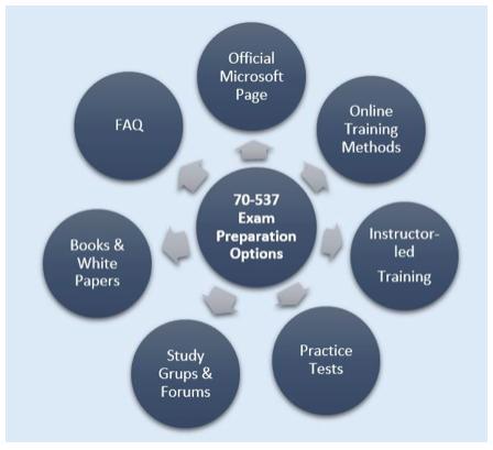 70-537 Exam Preparation