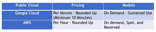 Google Cloud vs AWS Pricing