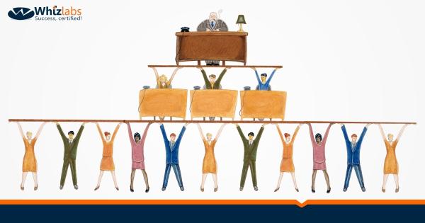 3.1 Defining and Identifying Organizational Type