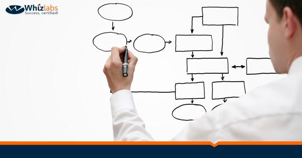 3.5 Organizational Process