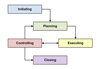 Knowledge Area Process Group