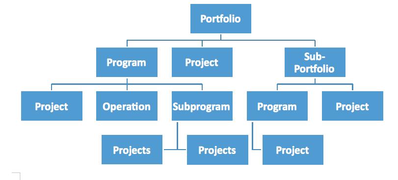 project-program-portfolio-in-pmi-terms-2