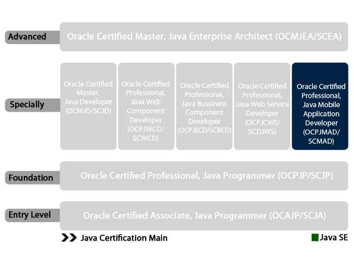 Oracle Certified Professional, Java ME 1 Mobile Application Developer