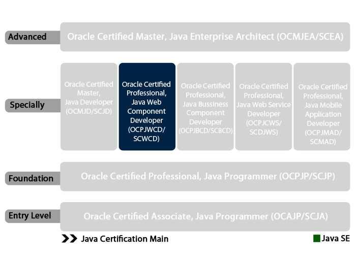 Ocm Java Ee 6 Enterprise Architect Exam Guide Pdf Free