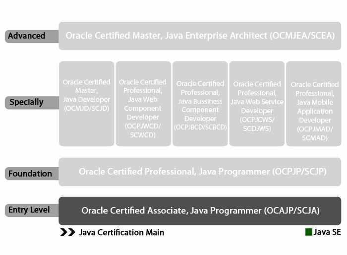 Oracle Certified Associate, Java SE 5/SE 6 Programmer
