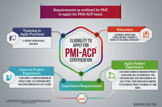 Pmi Acp Certification Exam Get Acp Certified By Pmi