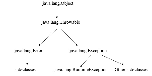 Exception Handling In Java Whizlabs Blog